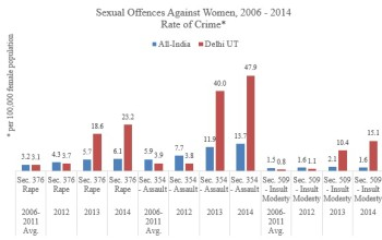Part 1: Sexual Harassment of Women in India: A Violation of Personal and Public Space