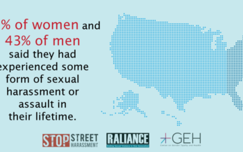 81% of Women and 43% of Men Have Experienced Sexual Abuse in USA